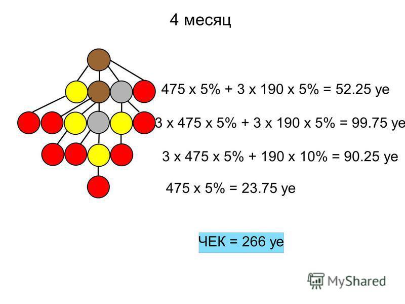 4 месяц 475 x 5% + 3 x 190 x 5% = 52.25 ye 3 x 475 x 5% + 3 x 190 x 5% = 99.75 ye 3 x 475 x 5% + 190 x 10% = 90.25 ye 475 x 5% = 23.75 ye ЧЕК = 266 уфе