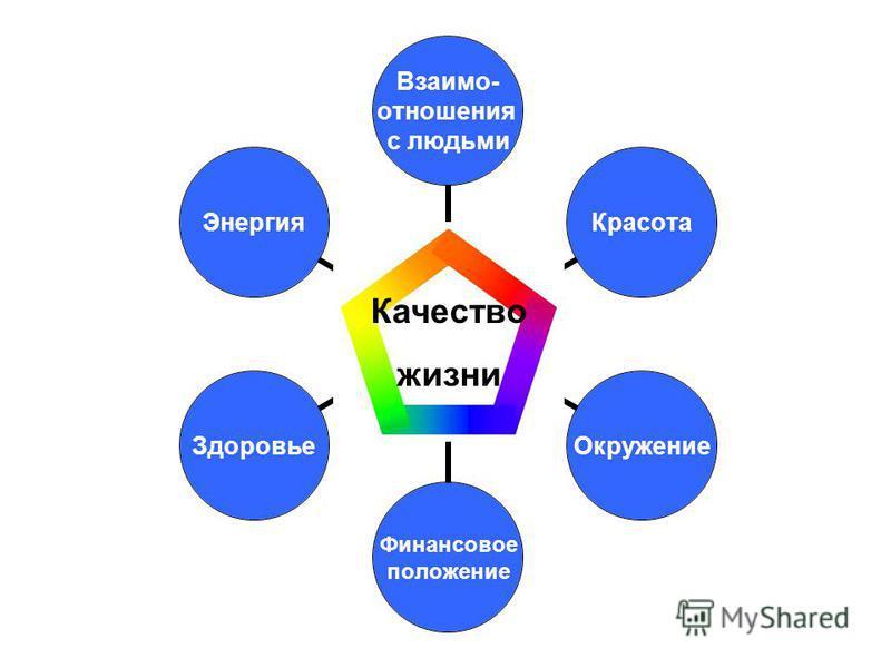 Взаимо- отношения с людьми Красота Окружение Финансовое положение Здоровье Энергия Качество жизни