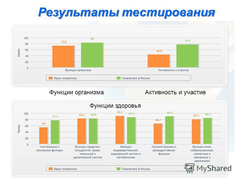 Результаты тестирования Функции организма Активность и участие Функции здоровья