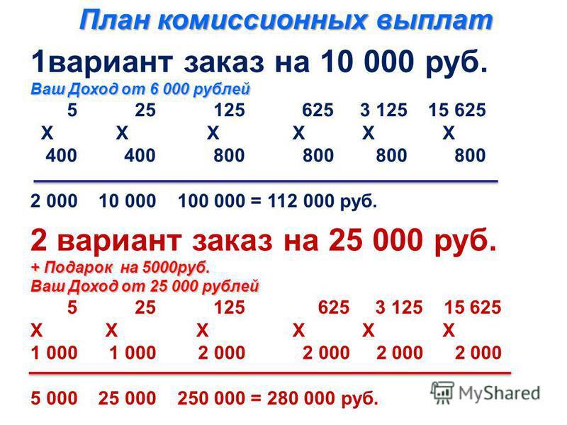 План комиссионных выплат 1 вариант заказ на 10 000 руб. Ваш Доход от 6 000 рублей 5 25 125 625 3 125 15 625 Х Х Х Х Х Х 400 400 800 800 800 800 2 000 10 000 100 000 = 112 000 руб. 2 вариант заказ на 25 000 руб. + Подарок на 5000 руб. Ваш Доход от 25