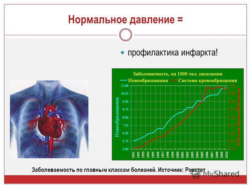 Нормальное давление = профилактика инфаркта! Заболеваемость по главным классам болезней. Источник: Росстат
