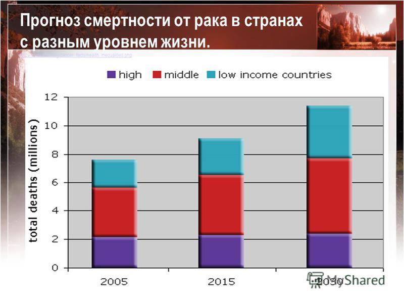 Прогноз смертности от рака в странах с разным уровнем жизни. http://www.wcrf.org/cancer_facts/health_inequalities.php