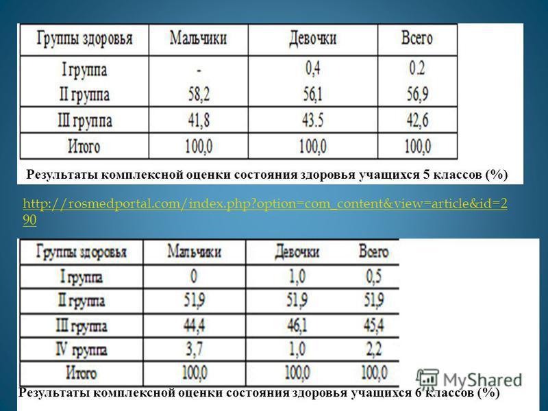 Результаты комплексной оценки состояния здоровья учащихся 5 классов (%) Результаты комплексной оценки состояния здоровья учащихся 6 классов (%) http://rosmedportal.com/index.php?option=com_content&view=article&id=2 90