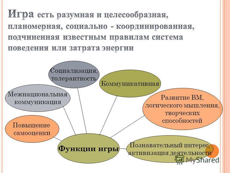 Функции игры Познавательный интерес, активизация деятельности Развитие ВМ, логического мышления, творческих способностей Коммуникативная Социализация, толерантность Межнациональная коммуникация Повышение самооценки