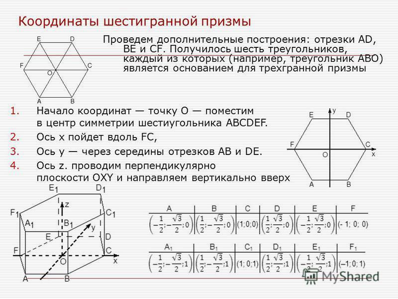 Координаты шестигранной призмы Проведем дополнительные построения: отрезки AD, BE и CF. Получилось шесть треугольников, каждый из которых (например, треугольник ABO) является основанием для трехгранной призмы 1. Начало координат точку O поместим в це