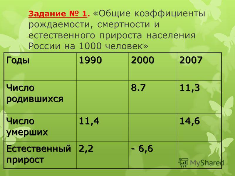 Задание 1. «Общие коэффициенты рождаемости, смертности и естественного прироста населения России на 1000 человек» Годы 199020002007 Число родившихся 8.711,3 Число умерших 11,414,6 Естественный прирост 2,2 - 6,6