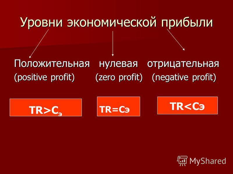 Уровни экономической прибыли Положительная нулевая отрицательная (positive profit) (zero profit) (negative profit) TR>C э TR=Cэ TR<Cэ