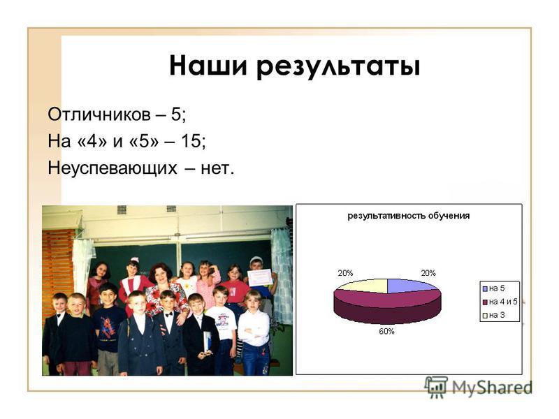 Наши результаты Отличников – 5; На «4» и «5» – 15; Неуспевающих – нет.