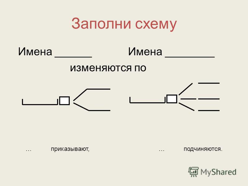 Заполни схему Имена ______ Имена ________ изменяются по … приказывают, … подчиняются.