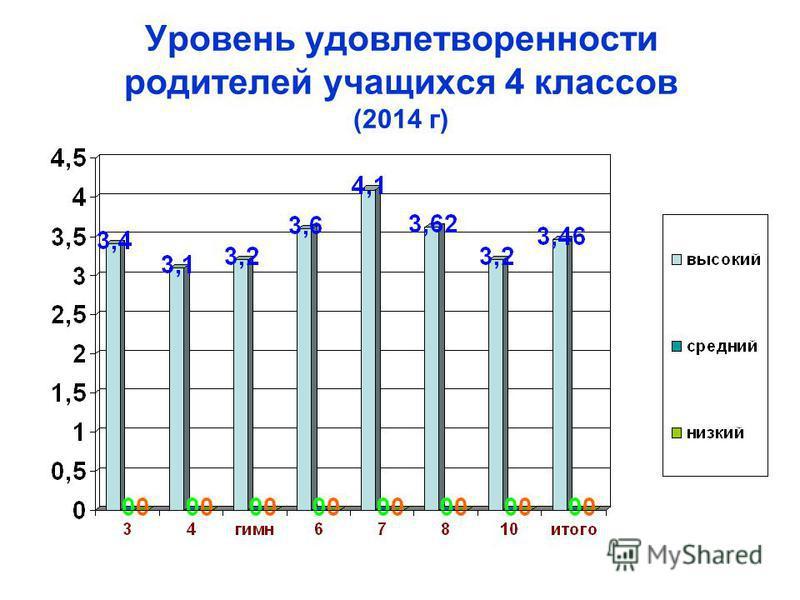 Уровень удовлетворенности родителей учащихся 4 классов (2014 г)