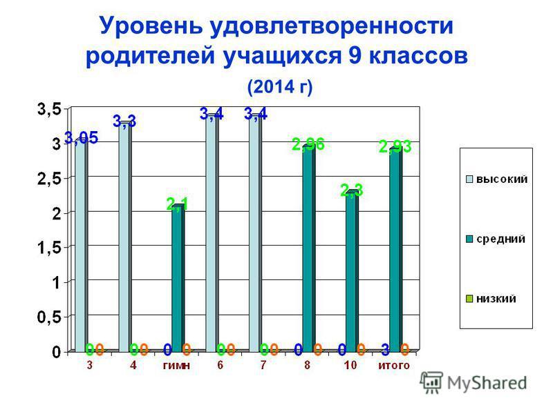 Уровень удовлетворенности родителей учащихся 9 классов (2014 г)