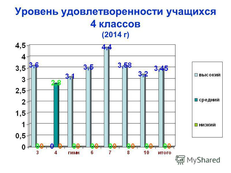 Уровень удовлетворенности учащихся 4 классов (2014 г)