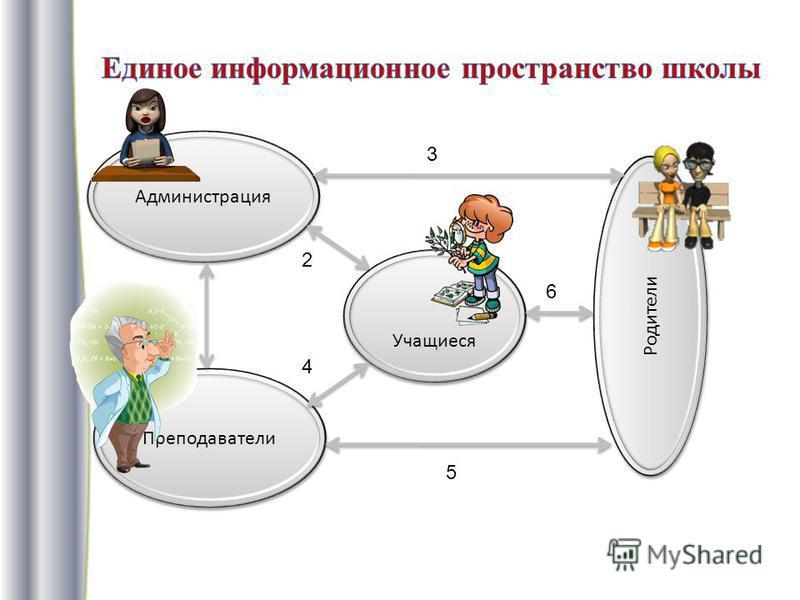 Администрация Преподаватели Учащиеся Родители 1 2 3 4 5 6