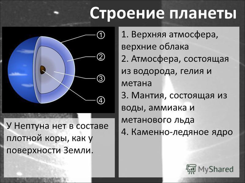 Строение планеты 1. Верхняя атмосфера, верхние облака 2. Атмосфера, состоящая из водорода, гелия и метана 3. Мантия, состоящая из воды, аммиака и метанового льда 4. Каменно-ледяное ядро У Нептуна нет в составе плотной коры, как у поверхности Земли.