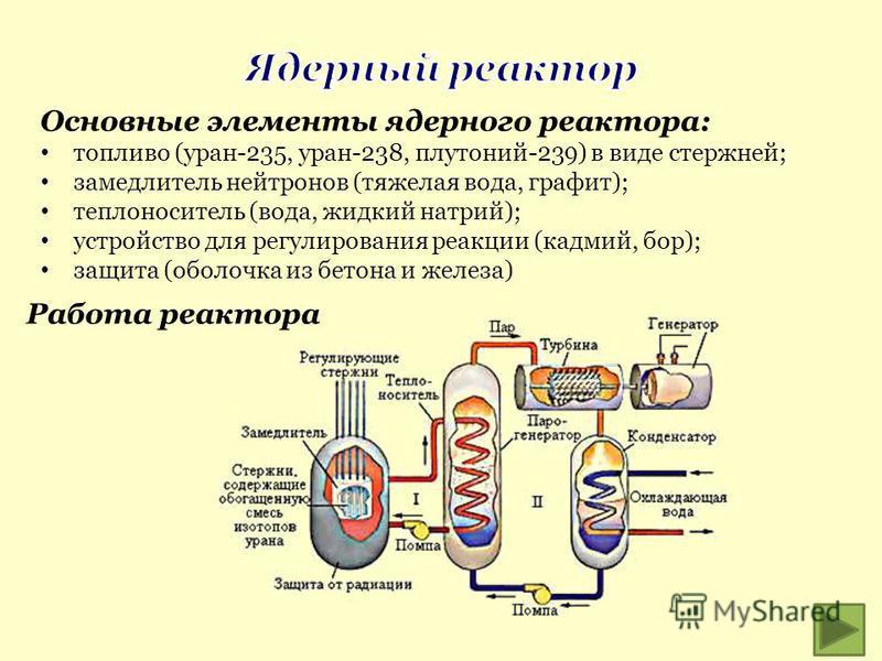 Основные элементы ядерного реактора: топливо (уран-235, уран-238, плутоний-239) в виде стержней; замедлитель нейтронов (тяжелая вода, графит); теплоноситель (вода, жидкий натрий); устройство для регулирования реакции (кадмий, бор); защита (оболочка и