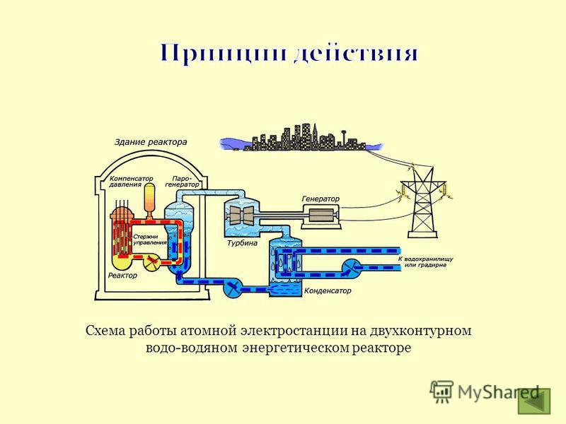 Схема работы атомной электростанции на двухконтурном водо-водяном энергетическом реакторе