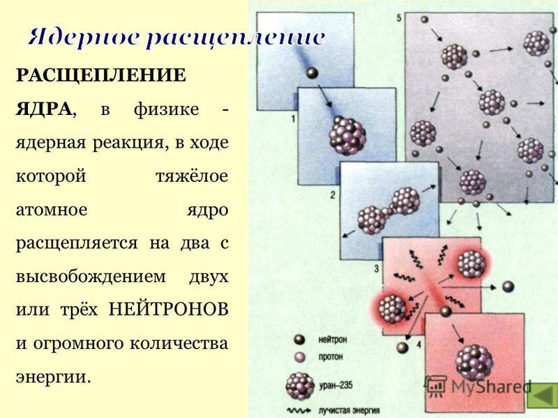 РАСЩЕПЛЕНИЕ ЯДРА, в физике - ядерная реакция, в ходе которой тяжёлое атомное ядро расщепляется на два с высвобождением двух или трёх НЕЙТРОНОВ и огромного количества энергии.