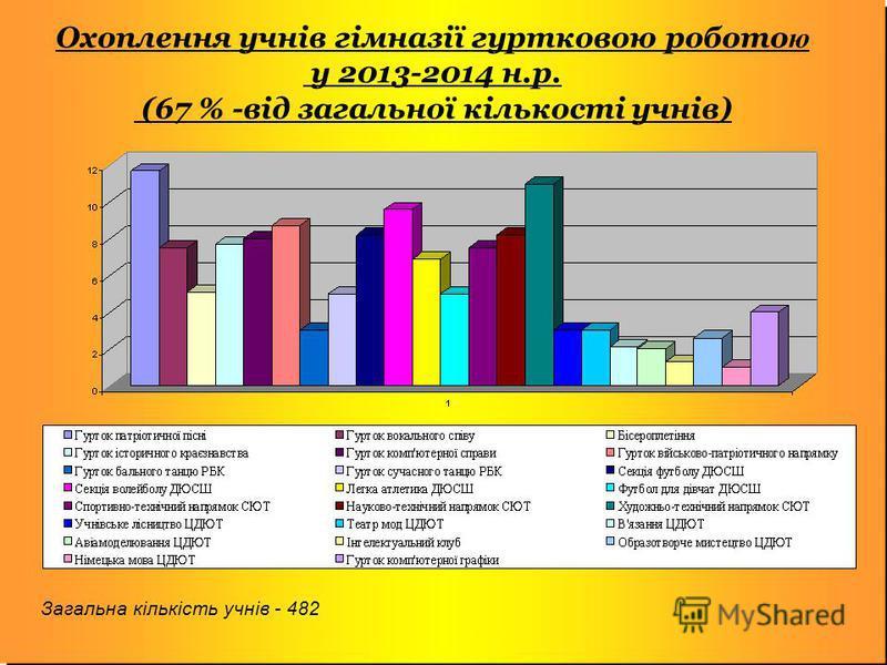 Охоплення учнів гімназії гуртковою робото ю у 2013-2014 н.р. (67 % -від загальної кількості учнів) Загальна кількість учнів - 482