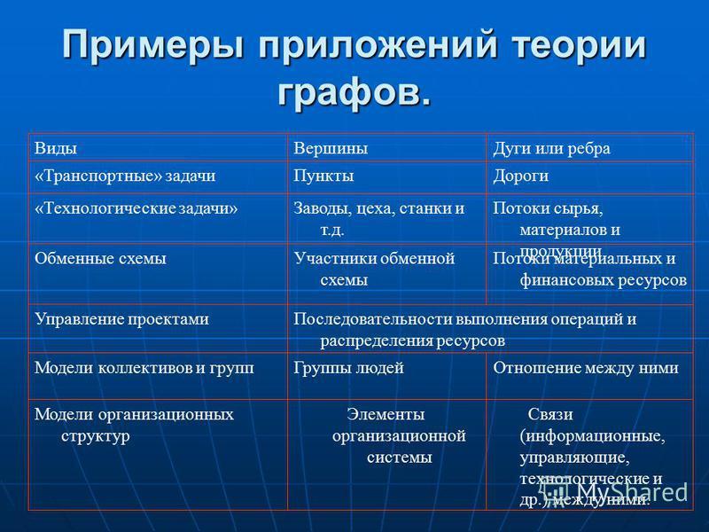 Примеры приложений теории графов. Связи (информационные, управляющие, технологические и др.) между ними. Элементы организационной системы Модели организационных структур Отношение между ними Группы людей Модели коллективов и групп Последовательности