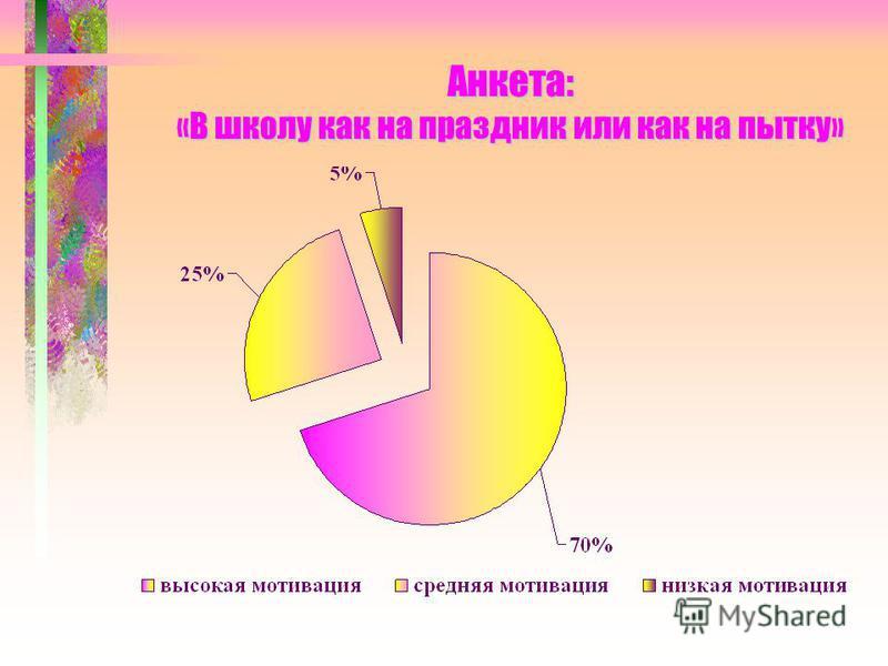 Анкета: «В школу как на праздник или как на пытку»
