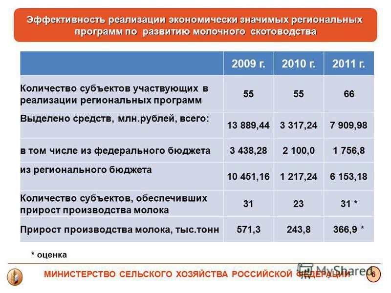 2009 г.2010 г.2011 г. Количество субъектов участвующих в реализации региональных программ 55 66 Выделено средств, млн.рублей, всего: 13 889,443 317,247 909,98 в том числе из федерального бюджета 3 438,282 100,01 756,8 из регионального бюджета 10 451,