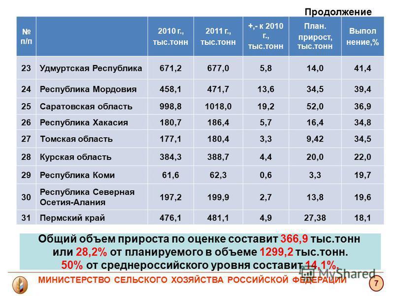 МИНИСТЕРСТВО СЕЛЬСКОГО ХОЗЯЙСТВА РОССИЙСКОЙ ФЕДЕРАЦИИ 7 п/п 2010 г., тыс.тонн 2011 г., тыс.тонн +,- к 2010 г., тыс.тонн План. прирост, тыс.тонн Выпол нение,% 23Удмуртская Республика 671,2677,05,814,041,4 24Республика Мордовия 458,1471,713,634,539,4 2