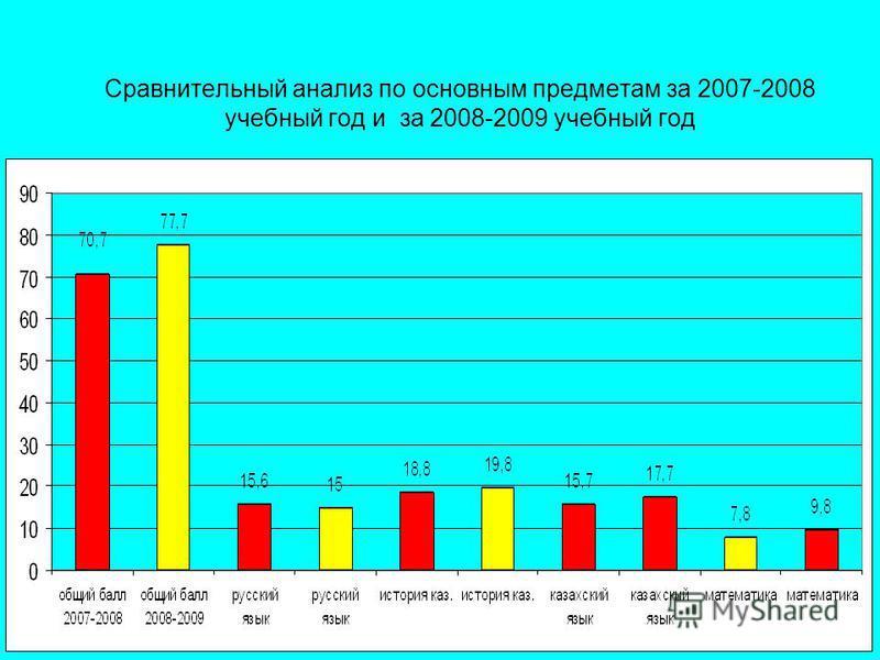 Сравнительный анализ по основным предметам за 2007-2008 учебный год и за 2008-2009 учебный год