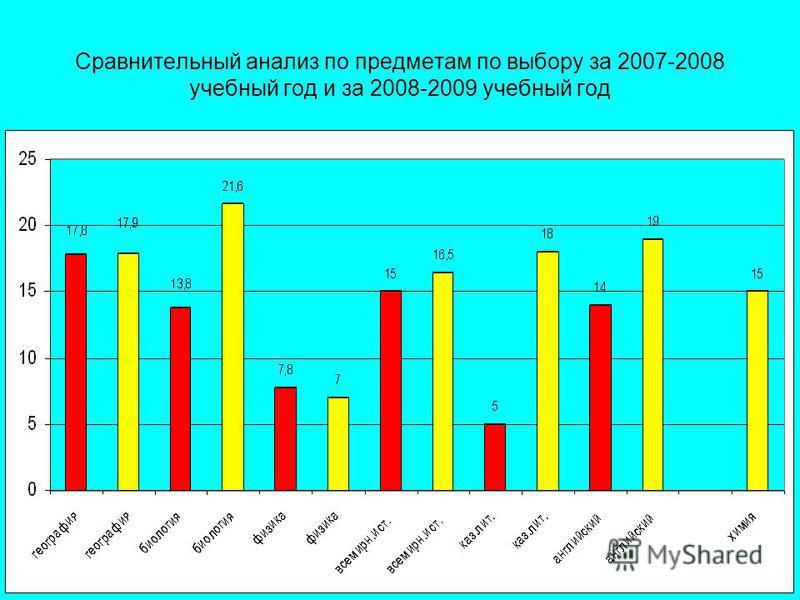 Сравнительный анализ по предметам по выбору за 2007-2008 учебный год и за 2008-2009 учебный год