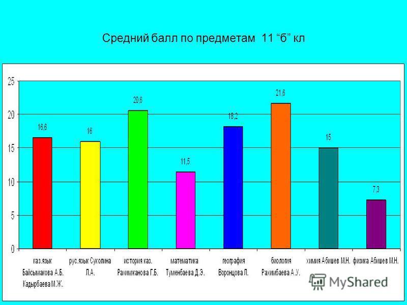 Средний балл по предметам 11 б кл