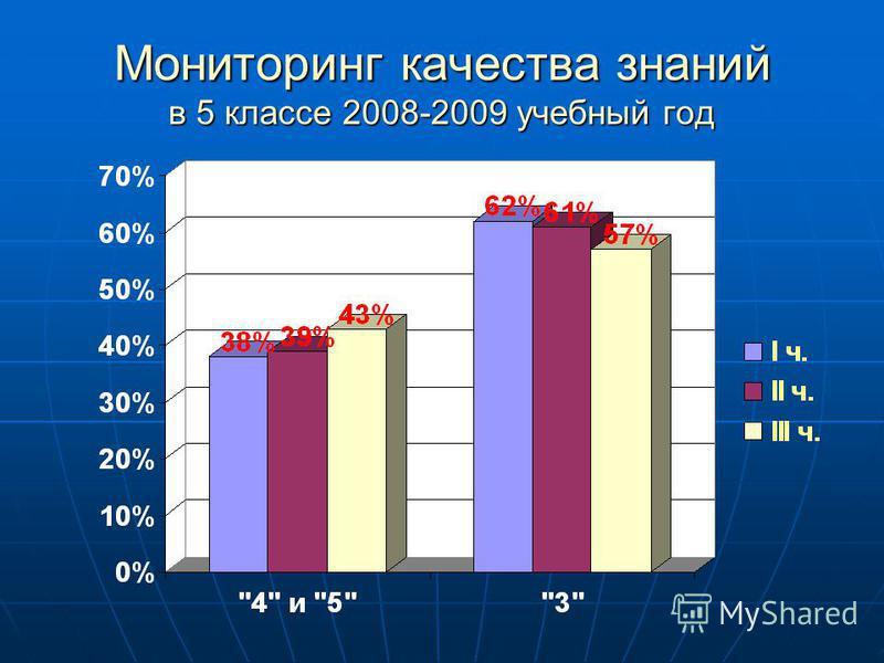 Мониторинг качества знаний в 5 классе 2008-2009 учебный год