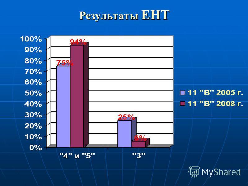 Результаты ЕНТ