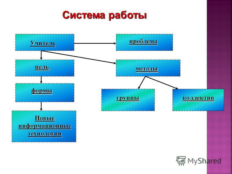 Система работы Учитель цель формы Новые информационные технологии группы коллектив методы проблема
