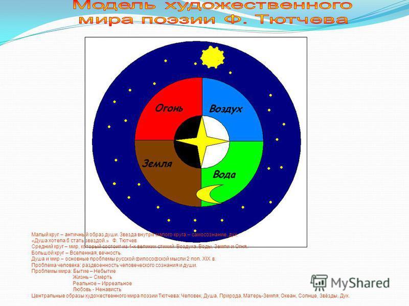 Малый круг – античный образ души. Звезда внутри малого круга – самосознание, дух. «Душа хотела б стать звездой.» Ф. Тютчев Средний круг – мир, который состоит из 4-х великих стихий: Воздуха, Воды, Земли и Огня. Большой круг – Вселенная, вечность. Душ