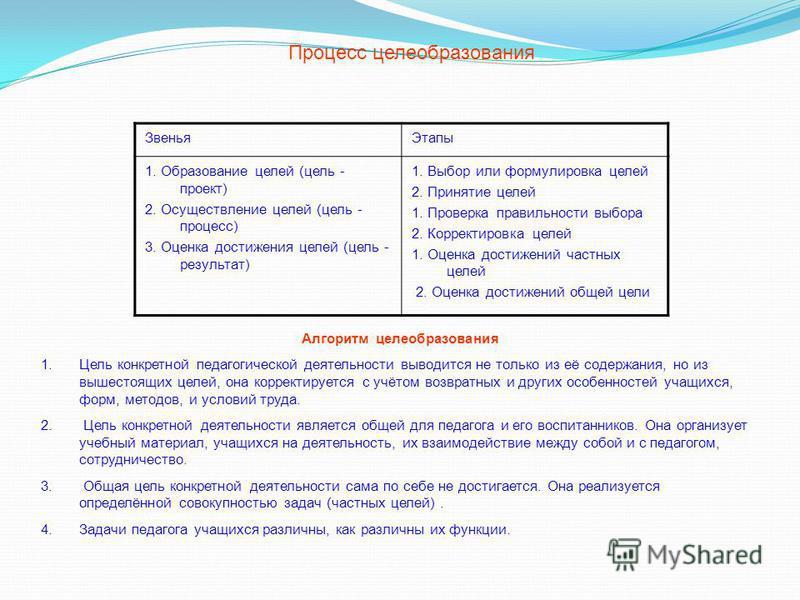 Процесс целеобразования Звенья Этапы 1. Образование целей (цель - проект) 2. Осуществление целей (цель - процесс) 3. Оценка достижения целей (цель - результат) 1. Выбор или формулировка целей 2. Принятие целей 1. Проверка правильности выбора 2. Корре