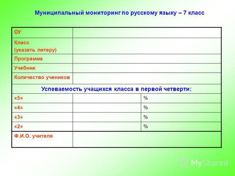 Муниципальный мониторинг по русскому языку – 7 класс ОУ Класс (указать литеру) Программа Учебник Количество учеников Успеваемость учащихся класса в первой четверти: «5»% «4»% «3»% «2»% Ф.И.О. учителя