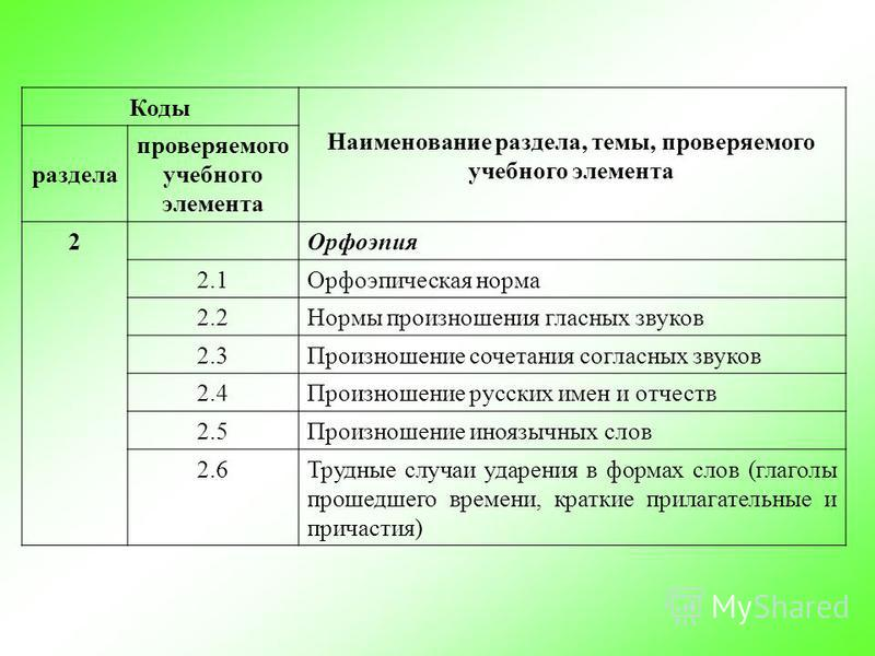 Коды Наименование раздела, темы, проверяемого учебного элемента раздела проверяемого учебного элемента 2Орфоэпия 2.1Орфоэпическая норма 2.2Нормы произношения гласных звуков 2.3Произношение сочетания согласных звуков 2.4Произношение русских имен и отч
