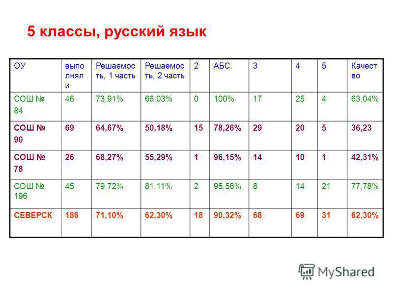 5 классы, русский язык ОУвыпо снял и Решаемос ть, 1 часть Решаемос ть, 2 часть 2АБС.345Качест во СОШ 84 4673,91%66,03%0100%1725463,04% СОШ 90 6964,67%50,18%1578,26%2920536,23 СОШ 78 2668,27%55,29%196,15%1410142,31% СОШ 196 4579,72%81,11%295,56%814217