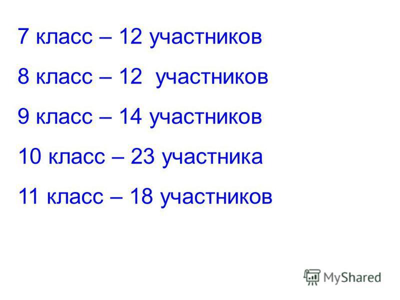 7 класс – 12 участников 8 класс – 12 участников 9 класс – 14 участников 10 класс – 23 участника 11 класс – 18 участников
