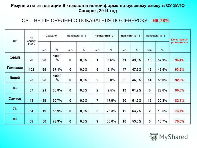 Результаты аттестации 9 классов в новой форме по русскому языку в ОУ ЗАТО Северск, 2011 год ОУ По списку (чел). Сдавало Написали на
