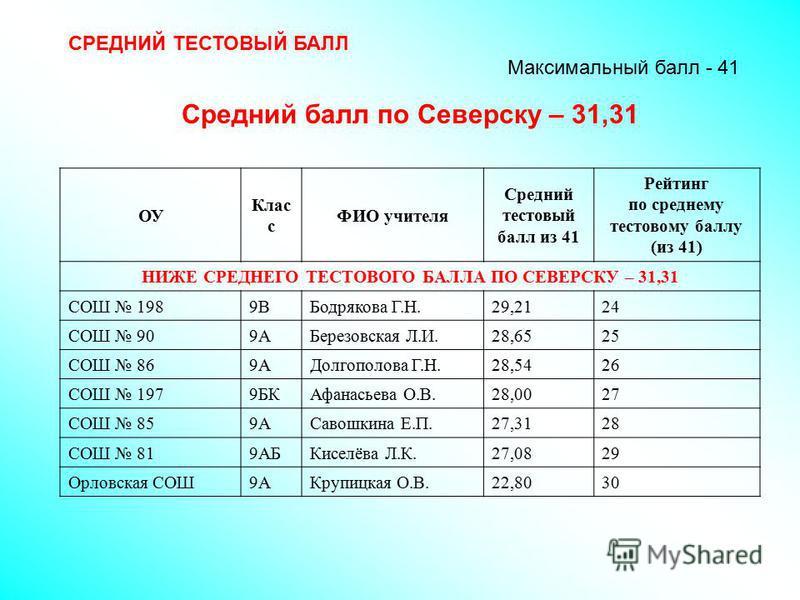СРЕДНИЙ ТЕСТОВЫЙ БАЛЛ Максимальный балл - 41 Средний балл по Северску – 31,31 ОУ Клас с ФИО учителя Средний тестовый балл из 41 Рейтинг по среднему тестовому баллу (из 41) НИЖЕ СРЕДНЕГО ТЕСТОВОГО БАЛЛА ПО СЕВЕРСКУ – 31,31 СОШ 1989ВБодрякова Г.Н.29,21