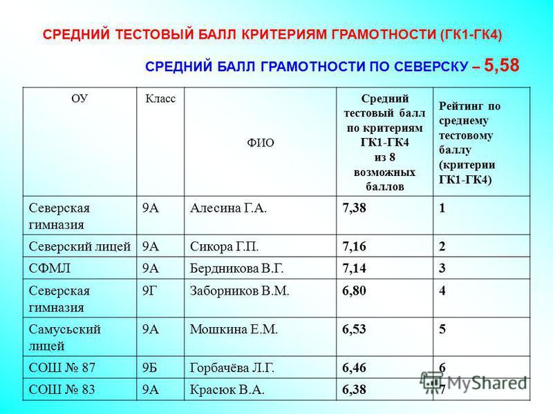СРЕДНИЙ ТЕСТОВЫЙ БАЛЛ КРИТЕРИЯМ ГРАМОТНОСТИ (ГК1-ГК4) СРЕДНИЙ БАЛЛ ГРАМОТНОСТИ ПО СЕВЕРСКУ – 5,58 ОУКласс ФИО Средний тестовый балл по критериям ГК1-ГК4 из 8 возможных баллов Рейтинг по среднему тестовому баллу (критерии ГК1-ГК4) Северская гимназия 9