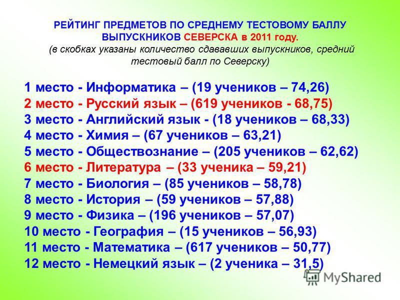 РЕЙТИНГ ПРЕДМЕТОВ ПО СРЕДНЕМУ ТЕСТОВОМУ БАЛЛУ ВЫПУСКНИКОВ СЕВЕРСКА в 2011 году. (в скобках указаны количество сдававших выпускников, средний тестовый балл по Северску) 1 место - Информатика – (19 учеников – 74,26) 2 место - Русский язык – (619 ученик