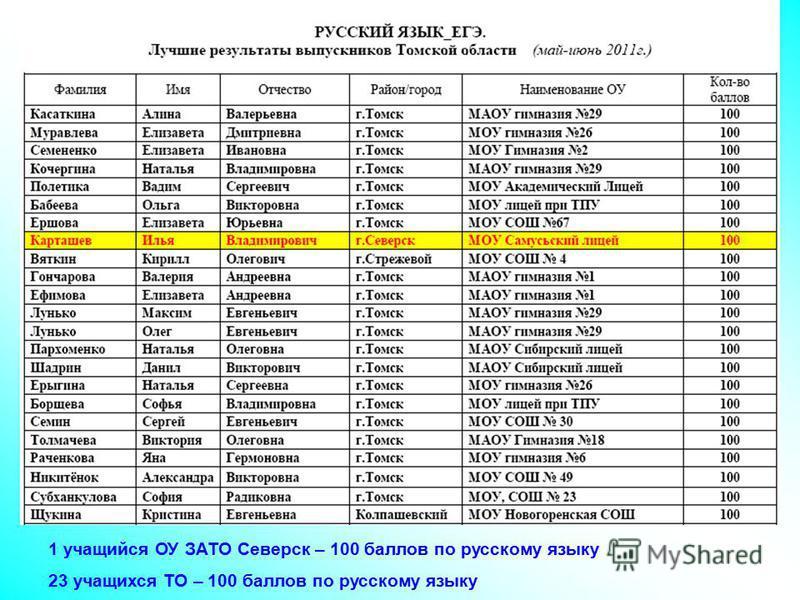 1 учащийся ОУ ЗАТО Северск – 100 баллов по русскому языку 23 учащихся ТО – 100 баллов по русскому языку