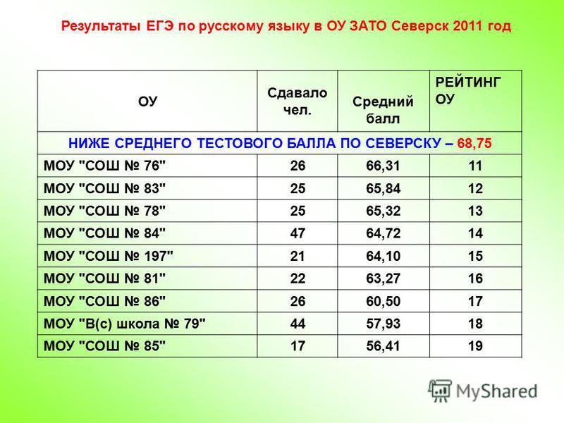 Результаты ЕГЭ по русскому языку в ОУ ЗАТО Северск 2011 год ОУ Сдавало чел. Средний балл РЕЙТИНГ ОУ НИЖЕ СРЕДНЕГО ТЕСТОВОГО БАЛЛА ПО СЕВЕРСКУ – 68,75 МОУ