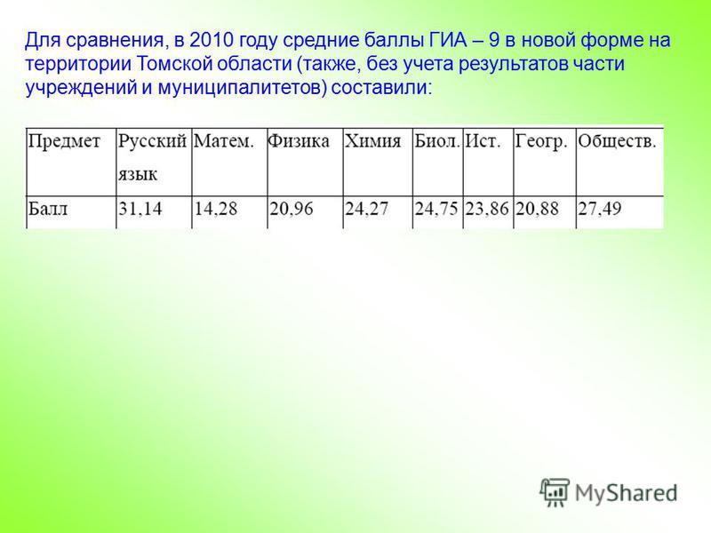 Для сравнения, в 2010 году средние баллы ГИА – 9 в новой форме на территории Томской области (также, без учета результатов части учреждений и муниципалитетов) составили: