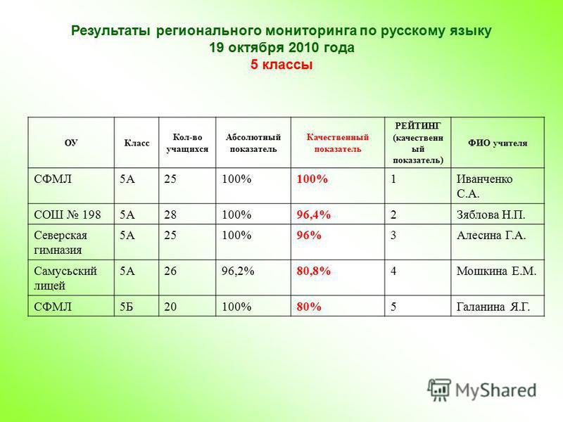 Результаты регионального мониторинга по русскому языку 19 октября 2010 года 5 классы ОУКласс Кол-во учащихся Абсолютный показатель Качественный показатель РЕЙТИНГ (качественн ый показатель) ФИО учителя СФМЛ5А25100% 1Иванченко С.А. СОШ 1985А28100%96,4