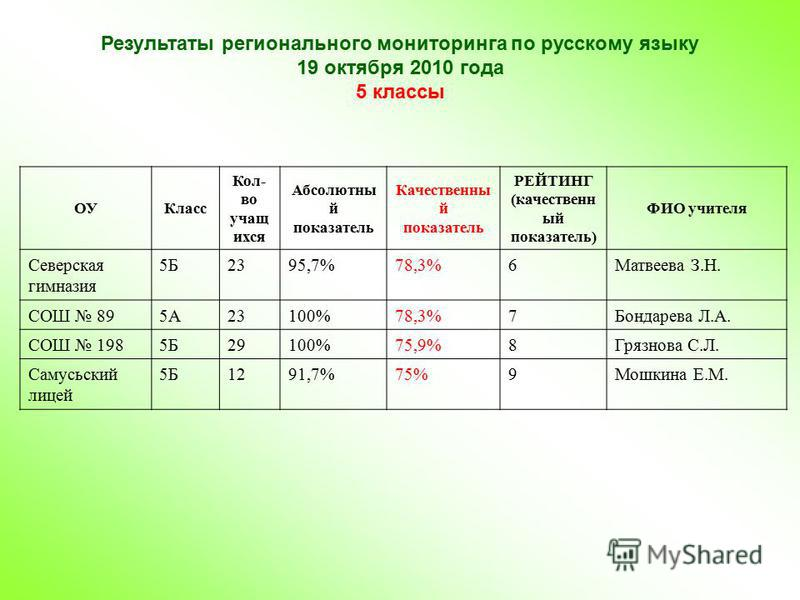 Результаты регионального мониторинга по русскому языку 19 октября 2010 года 5 классы ОУКласс Кол- во учащ ихся Абсолютны й показатель Качественны й показатель РЕЙТИНГ (качественн ый показатель) ФИО учителя Северская гимназия 5Б2395,7%78,3%6Матвеева З