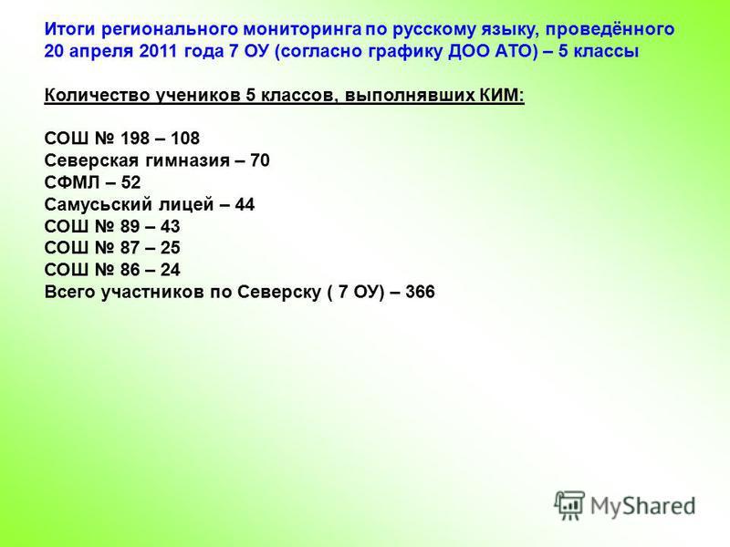 Итоги регионального мониторинга по русскому языку, проведённого 20 апреля 2011 года 7 ОУ (согласно графику ДОО АТО) – 5 классы Количество учеников 5 классов, выполнявших КИМ: СОШ 198 – 108 Северская гимназия – 70 СФМЛ – 52 Самусьский лицей – 44 СОШ 8