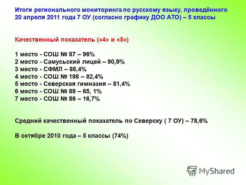 Итоги регионального мониторинга по русскому языку, проведённого 20 апреля 2011 года 7 ОУ (согласно графику ДОО АТО) – 5 классы Качественный показатель («4» и «5») 1 место - СОШ 87 – 96% 2 место - Самусьский лицей – 90,9% 3 место - СФМЛ – 88,4% 4 мест
