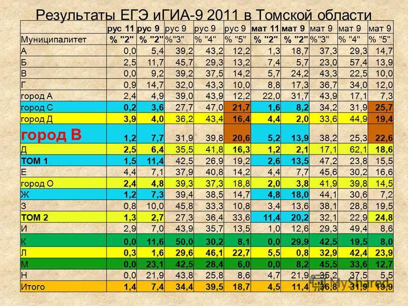 Результаты ЕГЭ иГИА-9 2011 в Томской области рус 11 рус 9 мат 11 мат 9 Муниципалитет %